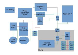 R2D2_Electronics_Block_Diagram